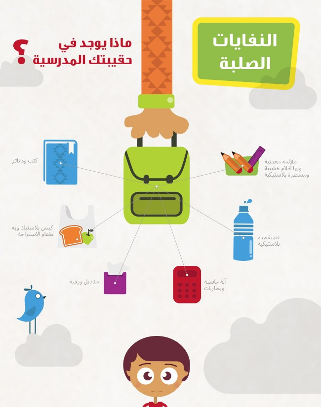 3_arabic_infographic_design_waste_management_jordan